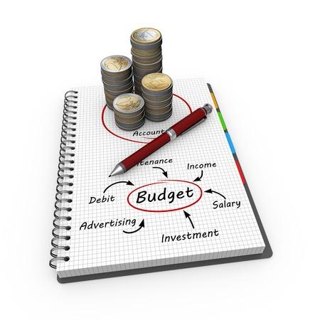 Content Marketing Budgets